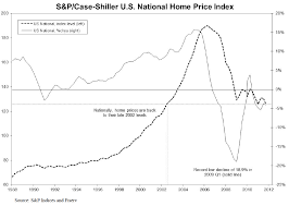 Case Shiller Index Chart S P Case Shiller Home Price Index Reports All Three Home
