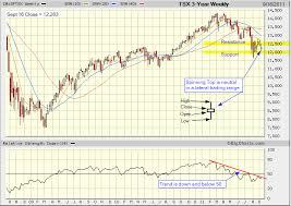 Tsx Globe And Mail Chart Tsx Index Candlestick Chart Analysis Tradeonline Ca