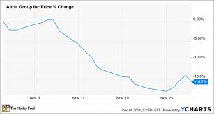 Juul Stock Market Chart Why Altria Group Stock Lost 16 Last Month Nasdaq