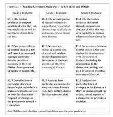 Ascd Book Common Core Standards For Middle School English