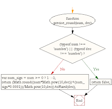 flowchart javascript math round a number to a given specific decimal places