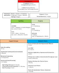 Functional Organizational Chart Functional Organizational Chart Governance Laboratoire