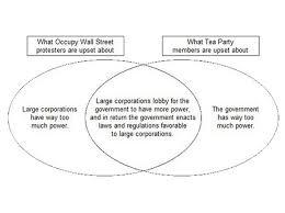direct and representative democracy venn diagram that tea party occupy wall street venn diagram business insider