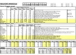 Beaufort Wind Scale Chart Beaufort Windscale Chart Miscion Pty Ltd