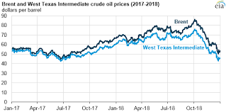 Crude Oil Prices End The Year Lower Than They Began The Year