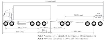 High Productivity Motor Vehicles Hpmvs Nz Transport Agency