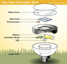 producing light how solar yard lights work howstuffworks the solar cells are wired directly to the battery through a diode which prevents the battery s current from flowing back through the solar cell at night
