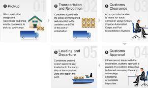 International Maritime Cargo Export Import Flowcharts