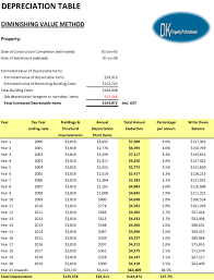 Investment Property Tax Depreciation Schedule Report