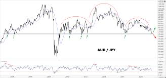 Chart Of The Week Inflection Point In Aussie Yen The