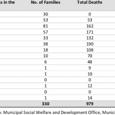 46 Organizational Chart Of The Bgy Ayahag Health Center