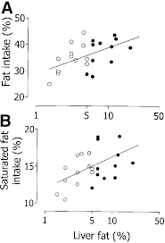The Relationship Between Lfat And Total Fat Intake Percent Fat Of