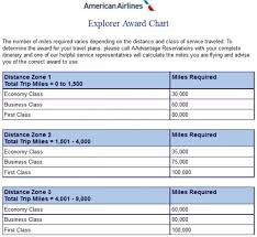 One World Rewards Chart American Airlines Discontinues Oneworld Explorer Awards