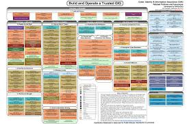 Cyber Security Org Chart Dod 8140 Certification Chart Best Picture Of Chart