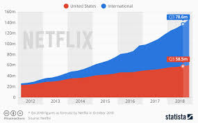 Netflix Revenue And Usage Statistics 2018 Business Of Apps