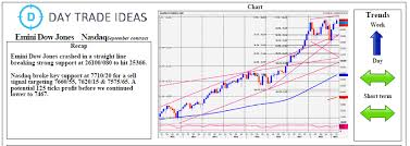 Dow Mini Futures Chart Emini Dow Jones First Resistance At 25560 600 Investing Com