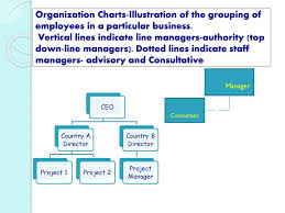 2 2 Organizational Structure Ppt Download