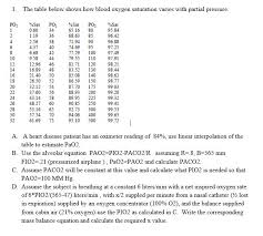 O2 Saturation Chart Solved 1 The Table Below Shows How Blood Oxygen Saturati