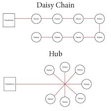 hubvsdaisychain for daisy chain light wiring diagram womma pedia Daisy Chain Light Switches at Diagram For Wiring Daisy Chain