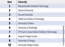No Indian Institution In Qs World University Ranking 2019