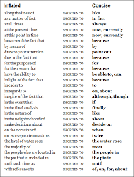a comparison of inflated and concise ways to say common words and a comparison of inflated and concise ways to say common words and phrases grammarmatters