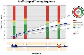 Traffic Signal Timing Chart Time Distance Diagram Showing Traffic Signal Timing