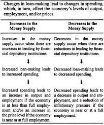 essay on fiscal and monetary policy essay academic service essay on fiscal and monetary policy