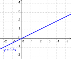 direct variation form linear and exponential functions math blog
