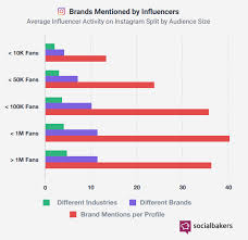 Instagram Followers Chart Instagram Revenue And Usage Statistics 2019 Business Of Apps