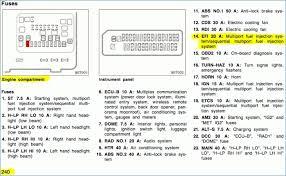 1999 saturn sl2 engine diagram fresh 1999 saturn fuse box diagram saturn sl fuse box diagram 1999 saturn sl2 engine diagram fresh 1999 saturn fuse box diagram 2001 saturn fuse box diagram wiring