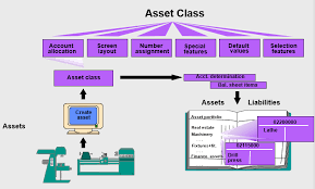 Everything You Must Know On Asset Accounting
