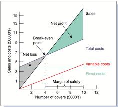 Break Even Chart Breakeven Analysis Hmhub