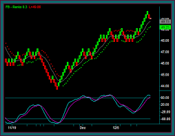 Ninjatrader Renko Charts Renko Chart Trading Indicators Parameters And Setup