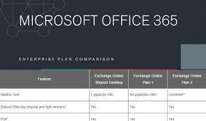 Office 365 Enterprise Plans Comparison Chart Office 365 Skype For Business Plan Comparisons