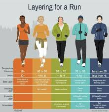 Layering Based On Temperature Running Workouts Winter
