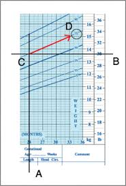 How To Interpret A Growth Chart Up To Date How To Read Growth Chart For Babies How To Read A