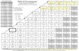 Relationship Degree Chart The Traditional Table Of Consanguinity With The Degree Of