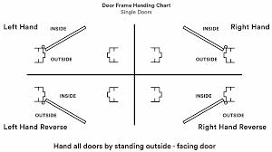 door jamb diagram. EzyJamb Ordering Instructions Diagram US. Door Hardware Jamb