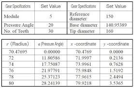 Spur Gear Cutter Selection Chart Gear Cutter Module Chart Pdf Bedowntowndaytona Com