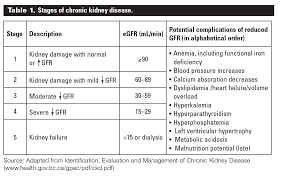 Kidney Disease Stages Chart Helping Older People With End Stage Kidney Disease Make