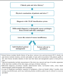Venous Vs Arterial Insufficiency Chart Figure 4 From Evidence Based Clinical Practice Points For
