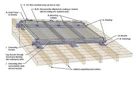 putting up reliable solar mounting systems