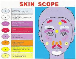 What Is Skin Hydration Diagnostic Analyzer Skin Observed