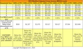 Healthcare Subsidy Chart 2018 Dont Fall Off The Affordable Care Act Subsidy Cliffs Root