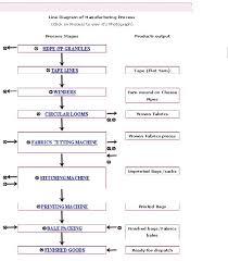 Line Diagram Of Manufacturing Anhui Tiandi Plastic