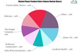 Laxative Market To Witness Remarkable Growth By 2025 Key