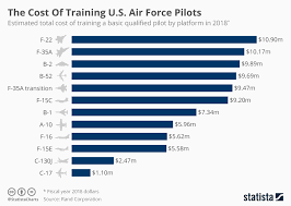 Airman Pay Chart 2016 Chart The Cost Of Training U S Air Force Pilots Statista