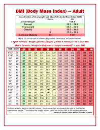 Ideal Body Mass Index Chart 2019 Bmi Chart Fillable Printable Pdf Forms Handypdf