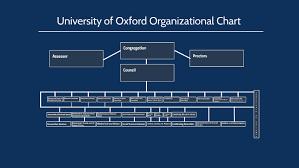 University Of Oxford Organizational Chart By Kira Brayman On