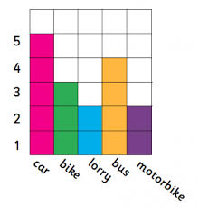 Block Graphs Or Block Diagrams Explained For Primary School